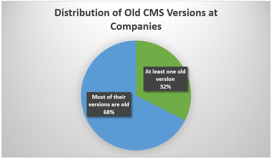 Distribution of Old CMS Versions a Companies
