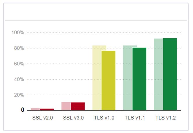 Figure 2: Qualys SSL Labs protocol support graph