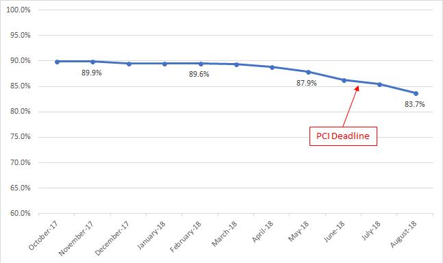 Figure 3: Percentage of websites supporting TLS v1.0 over time