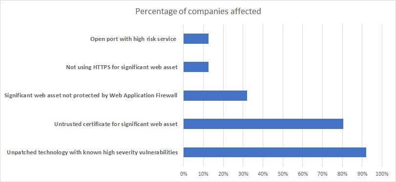 blog graph 1
