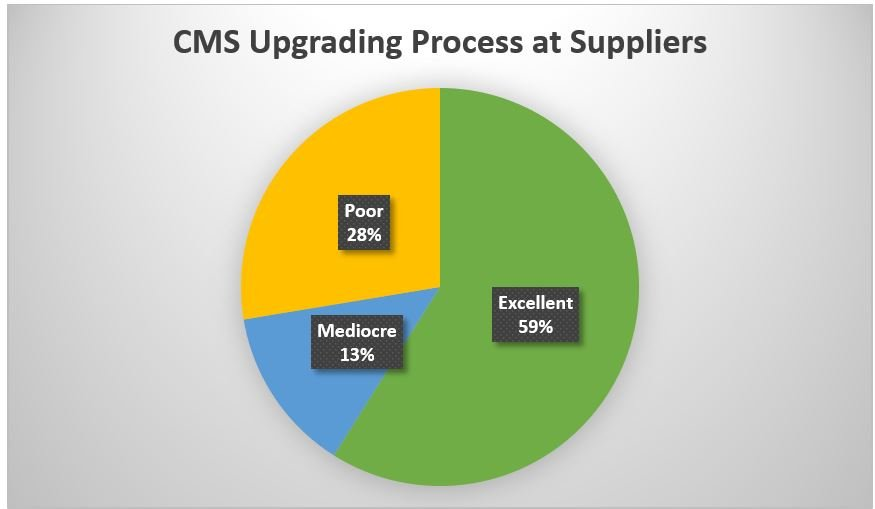 CMS Upgrading Process at Suppliers