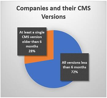 Companies and their CMS versions