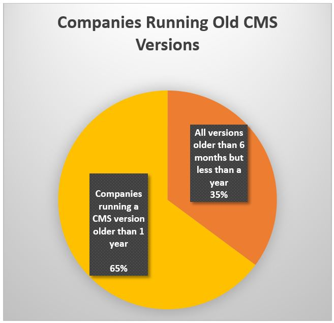 Companies Running Old CMS Versions