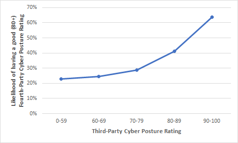 fourth party graph two
